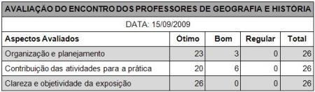 tabela avaliacao